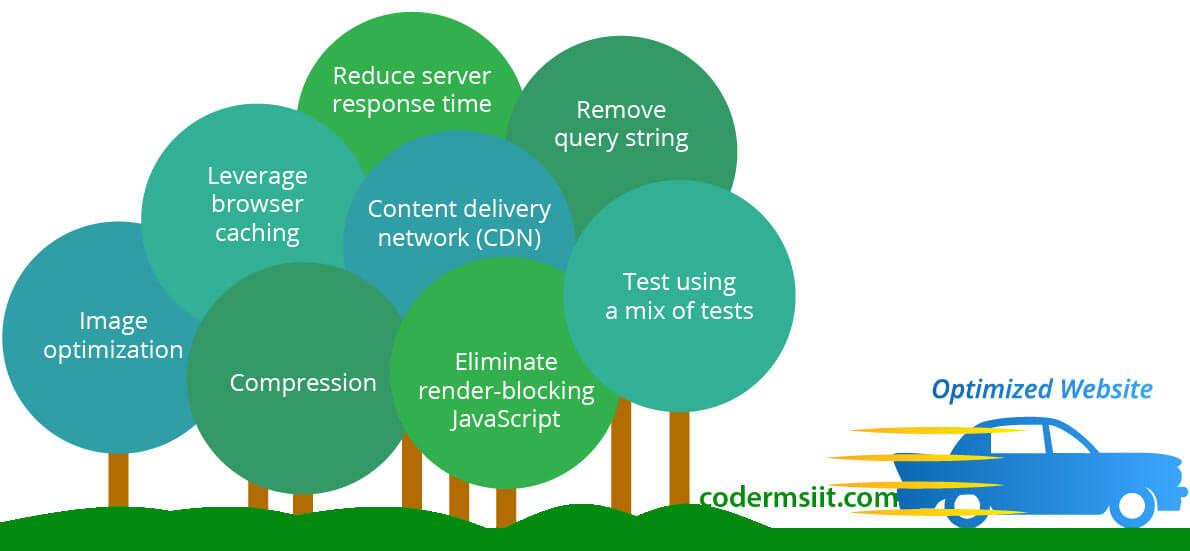 website-optimization-codermsiit